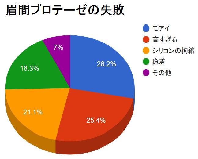 眉間プロテーゼの失敗と入れ替え・抜去・修正の全貌!