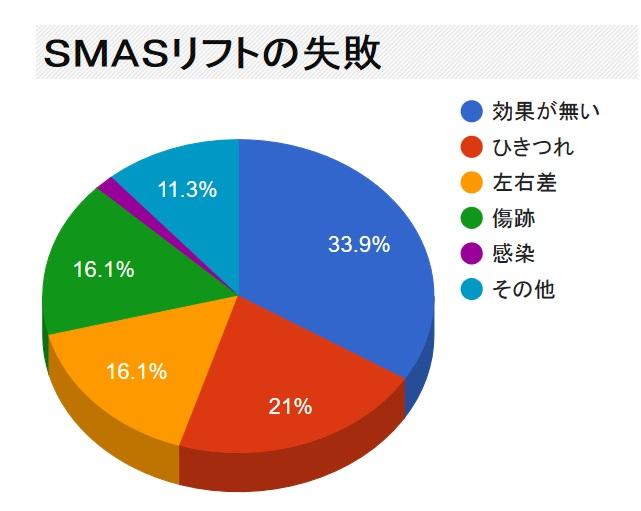 SMASリフトの失敗・修正・再手術