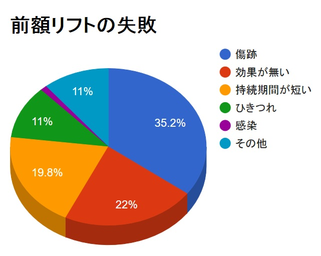 """<center><a href=""""https://seikeishuusei.com/contact/"""" target=""""_blank""""><img class=""""alignnone"""" src=""""https://seikeishuusei.com/wp-content/uploads/2015/07/seikeisoudan.jpg"""" alt=""""美容整形の失敗・修正と効果"""" width=""""444"""" height=""""360"""" /></a></center>"""